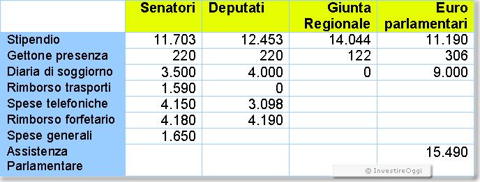 Gli stipendi dei parlamentari italiani postpopuli for Parlamentari italiani numero